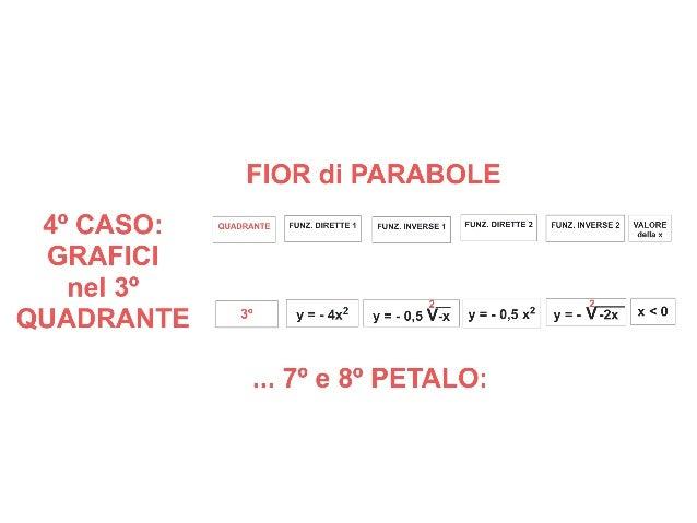 FIORI della MATEMATICA - FIOR di PARABOLE - FUNZIONI ALGEBRICHE di GRADO 2 e INDICE 2