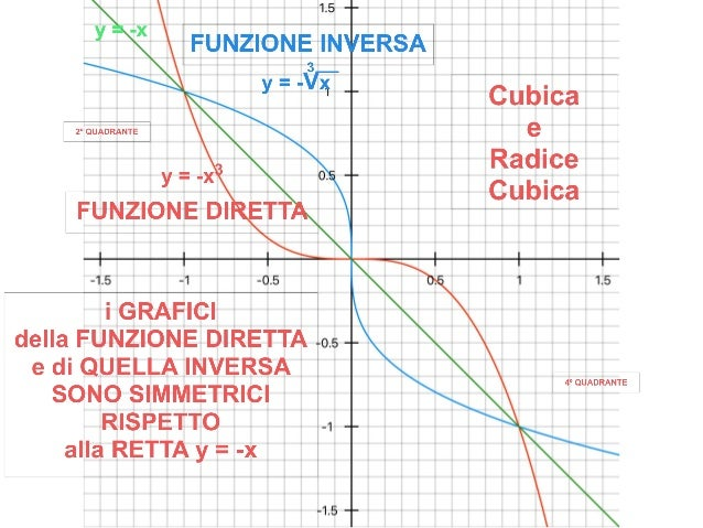 FIORI della MATEMATICA - FUNZIONI ALGEBRICHE di GRADO e INDICE DISPARI