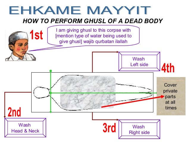 HOW TO PERFORM GHUSL OF A DEAD BODY I am giving ghusl to this corpse with [mention type of water being used to give ghusl]...