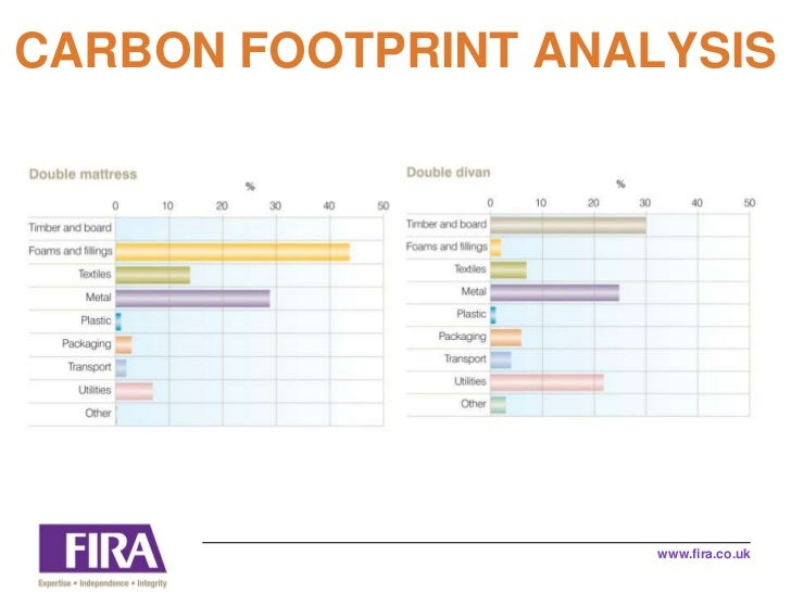 carbon footprint analysis The carbon footprint for the university is a derived number calculated from a large amount of data expressed in carbon dioxide equivalent (co2e) per student and/or per 1000 square foot (sqft) of operating space.