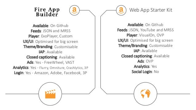 Developing Android Apps for TV in Minutes with Amazon Fire App Builder