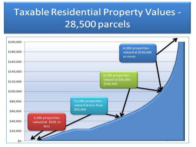 Bartow County Pay Property Taxes