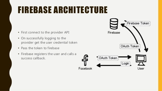 Firebase Authentication with Android