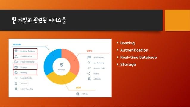 웹 개발과 관련된 서비스들 • Hosting • Authentication • Real-time Database • Storage