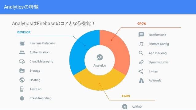 Analyticsの特徴 AnalyticsはFirebaseのコアとなる機能!