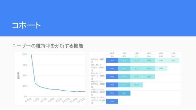 コホート ユーザーの維持率を分析する機能