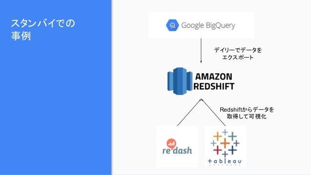 スタンバイでの 事例 デイリーでデータを エクスポート Redshiftからデータを 取得して可視化
