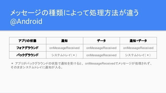 メッセージの種類によって処理方法が違う @Android アプリの状態 通知 データ 通知+データ フォアグラウンド onMessageReceived onMessageReceived onMessageReceived バックグラウンド ...