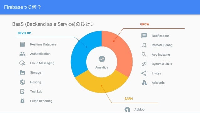 Firebaseって何? BaaS (Backend as a Service)のひとつ