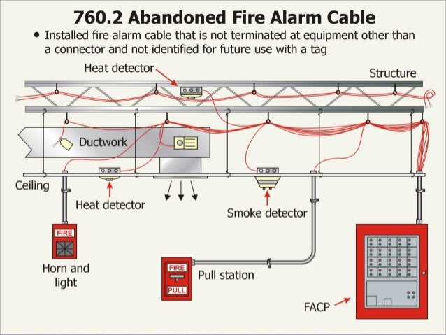 fire basics 1 2 the nec 11 rh slideshare net Class a Fire Alarm Conduit Fire Alarm Cable Installation Standards