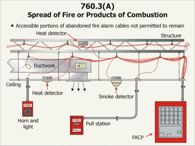 fire basics 1 2 the_nec_11 fire alarm wiring methods at Fire Alarm Cable Wiring Diagram