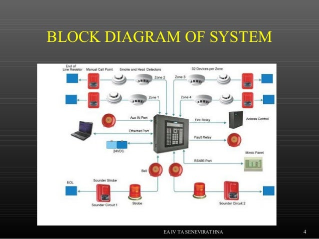 Fire Alarm And Bildge Alarm System