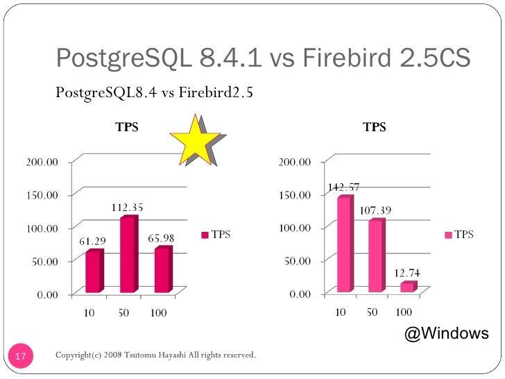 PostgreSQL The world s most advanced open source database