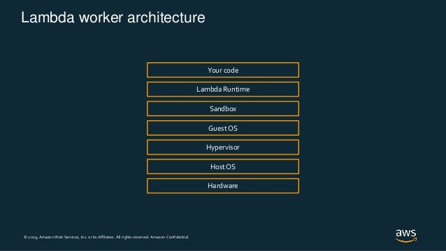 © 2019, Amazon Web Services, Inc. or its Affiliates. All rights reserved. Amazon Confidential Lambda worker architecture H...