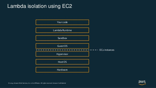 © 2019, Amazon Web Services, Inc. or its Affiliates. All rights reserved. Amazon Confidential Lambda isolation using EC2 H...