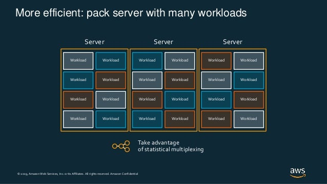 © 2019, Amazon Web Services, Inc. or its Affiliates. All rights reserved. Amazon Confidential Workload Workload Workload W...