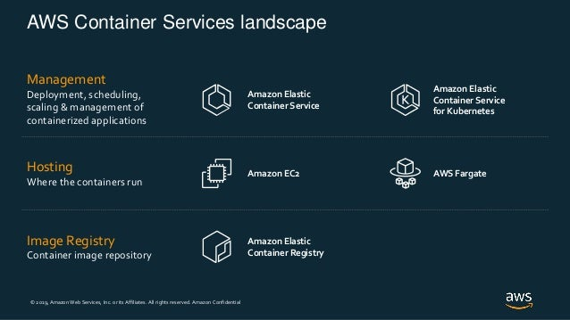 © 2019, Amazon Web Services, Inc. or its Affiliates. All rights reserved. Amazon Confidential AWS Container Services lands...