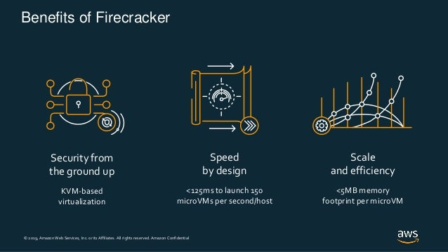 © 2019, Amazon Web Services, Inc. or its Affiliates. All rights reserved. Amazon Confidential Benefits of Firecracker Secu...