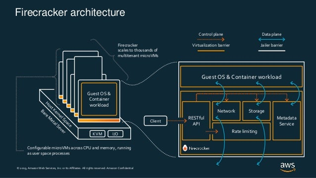 © 2019, Amazon Web Services, Inc. or its Affiliates. All rights reserved. Amazon Confidential Firecracker architecture Gue...