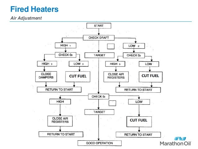 Introduction Of Fired Heaters