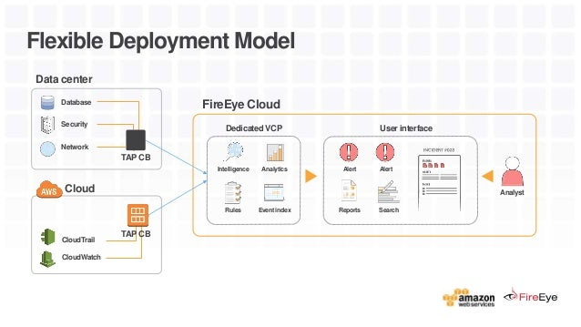 FireEye: Seamless Visibility and Detection for the Cloud