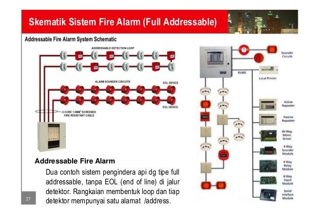 fire alarm system  semi addressable fire alarm system