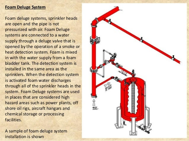 American Eagle Fire Protection Services  Exposure Fire Sprinklers