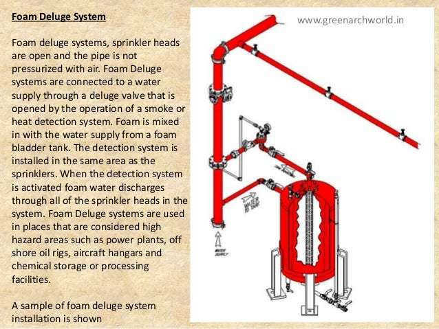 Basics Of Fire Hting. 39 Foam Deluge System. Wiring. Fire Sprinkler System Schematic Warehouse At Scoala.co