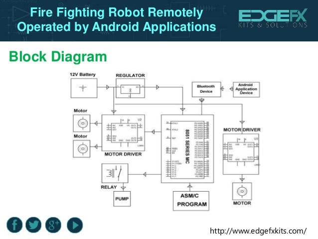 voice operated fire fighting robot Igeeks technologiesigeeks technologies  21 robot system of fire fighting in  25 design and development of voice / tele operated intelligent mobile robot.