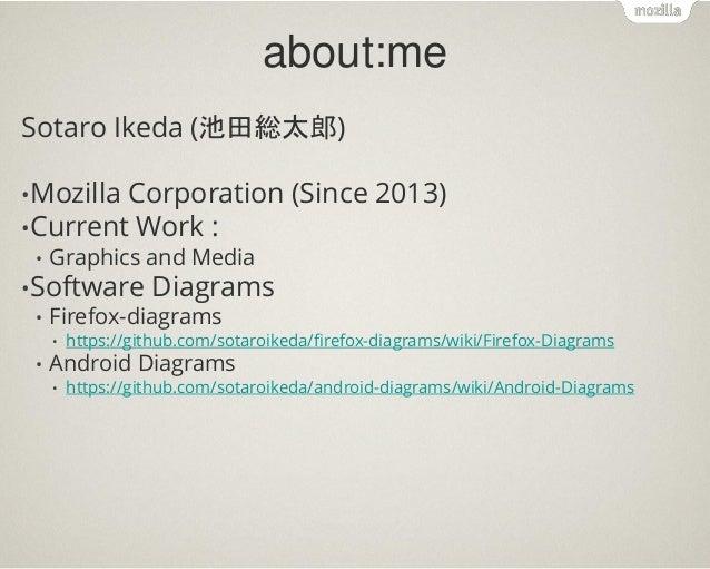Firefox OS Graphics inside