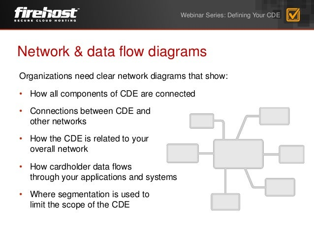 Firehost webinar do you know where your cardholder data environment network data flow diagrams ccuart Image collections