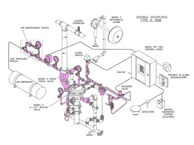 pre action sprinkler system wiring diagram