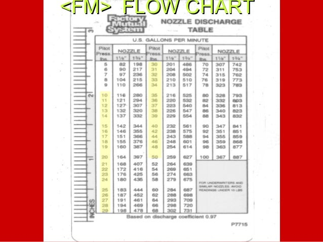 List Of Synonyms And Antonyms Of The Word Hydrant Flow Chart Gpm