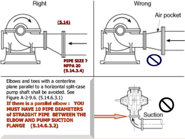 Fabulous Water Fire Pump Piping Diagram Wiring Diagram Wiring 101 Ivorowellnesstrialsorg