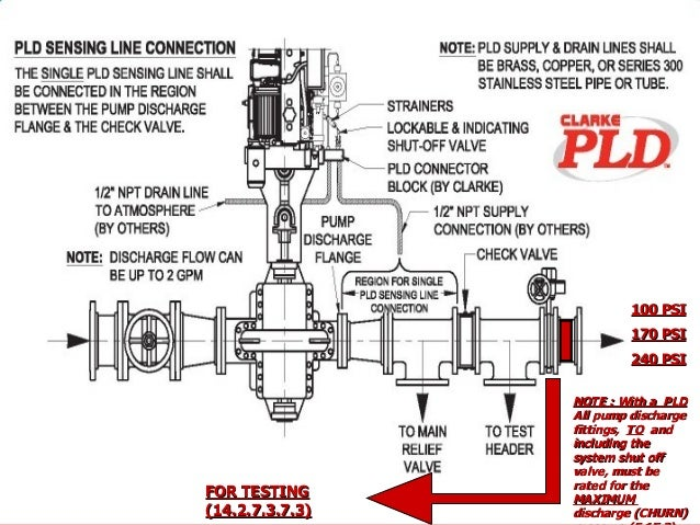 135 Tipos De Bombas Hidraulicas in addition Evaluating Deaerator Operation further High Rise Plumbing Design Its All The Same Right likewise Solenoid Valve Symbols Explained moreover Pressure Relief Valves. on fire pump relief valve