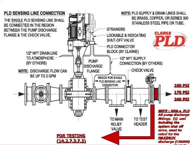 fire pump tutorial rh slideshare net