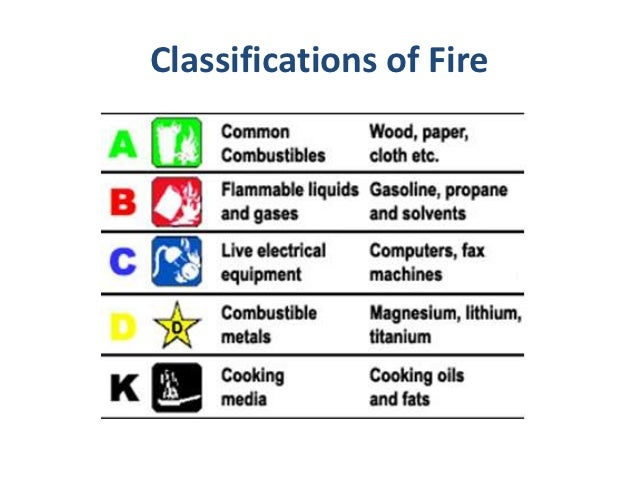 fire classifications