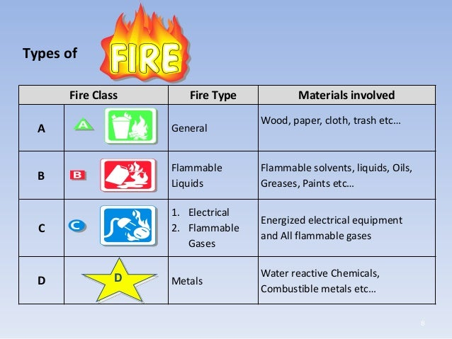 Fire Amp Safety Training