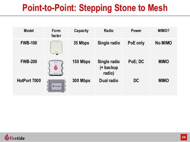 Firetide Wireless Mesh Nodes for Commercial