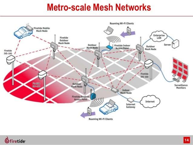 Indoor wireless mesh ap access best free home design for Indoor wireless network design