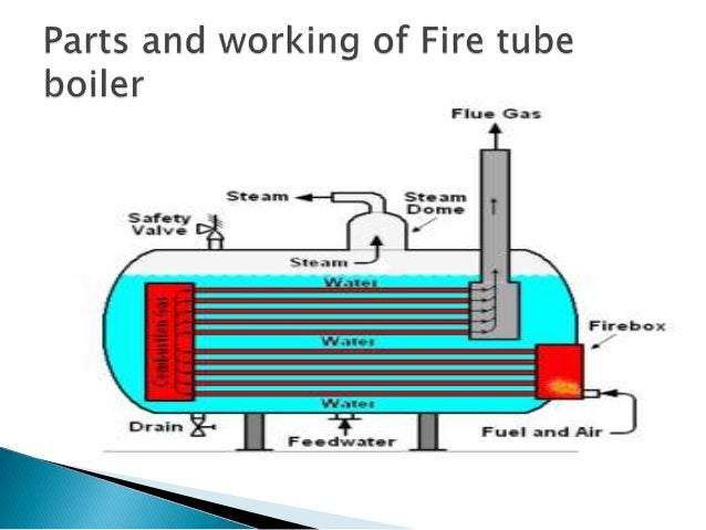 Fire Tube Diagram - Block And Schematic Diagrams •