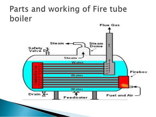 Pdf boiler fire tube