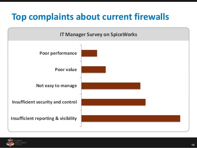 14 IT Manager Survey on SpiceWorks Top complaints about current firewalls Profit Insufficient reporting & visibility Insuf...