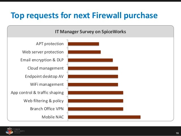 16 Top requests for next Firewall purchase Mobile NAC Branch Office VPN Web filtering & policy App control & traffic shapi...