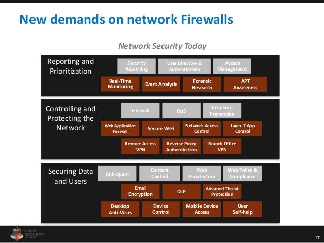 17 Reporting and Prioritization Controlling and Protecting the Network Securing Data and Users New demands on network Fire...