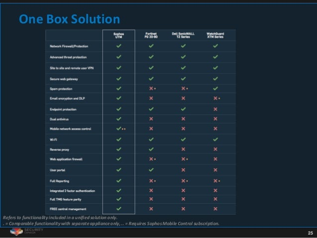 25 One Box Solution Refers to functionality included in a unified solution only. . = Comparable functionality with separat...