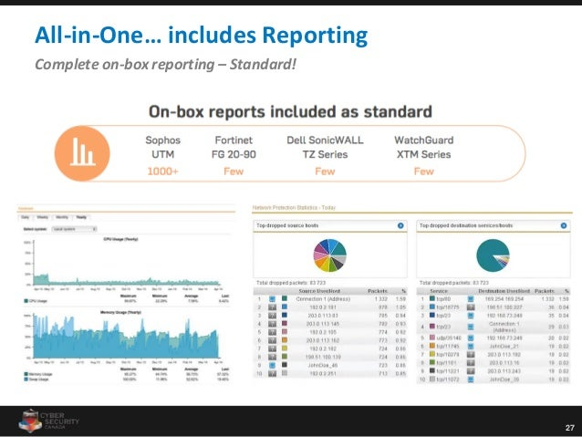 27 All-in-One… includes Reporting Complete on-box reporting – Standard!