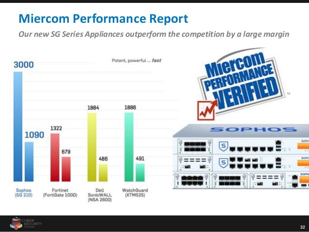 32 Miercom Performance Report Our new SG Series Appliances outperform the competition by a large margin