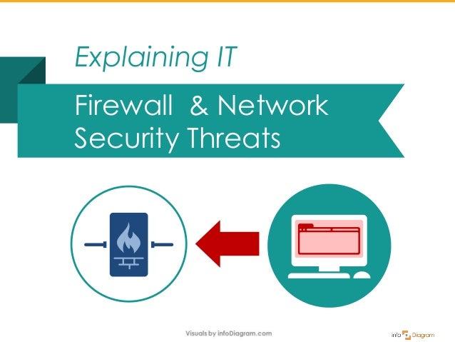 Firewall & Network Security Threats Explaining IT