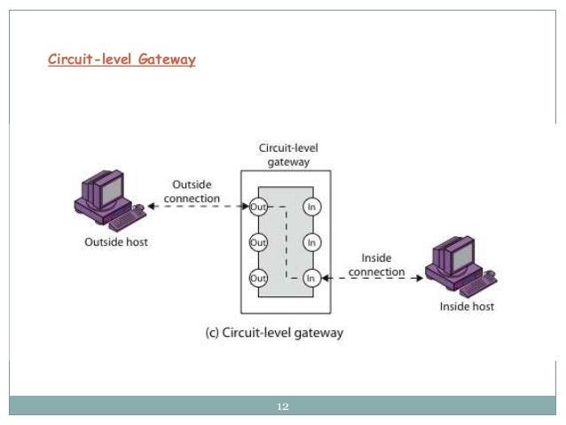 12 Circuit-level Gateway